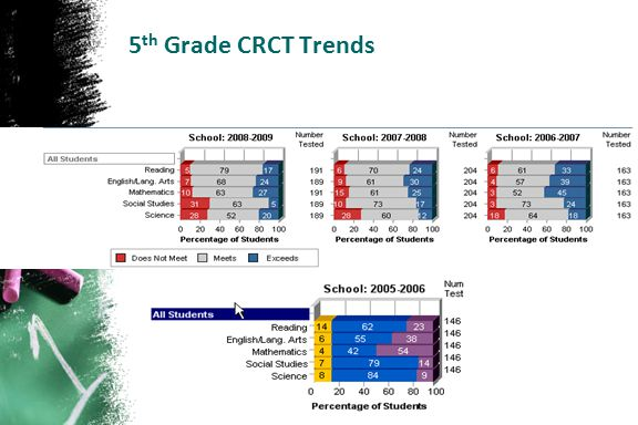 5th Grade CRCT Trends