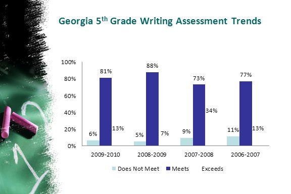 Georgia 5th Grade Writing Assessment Trends