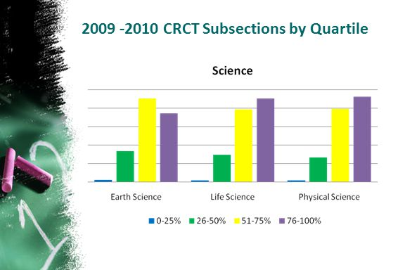 CRCT Subsections by Quartile