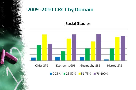 2009 -2010 CRCT by Domain