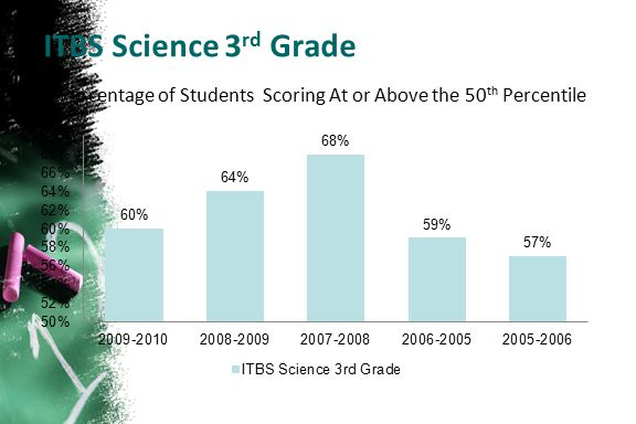 Percentage of Students Scoring At or Above the 50th Percentile