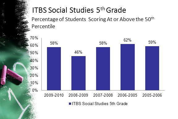 ITBS Social Studies 5th Grade