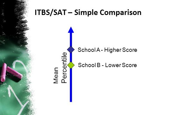 ITBS/SAT – Simple Comparison