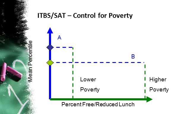 ITBS/SAT – Control for Poverty