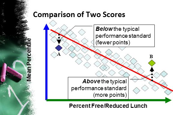 Comparison of Two Scores