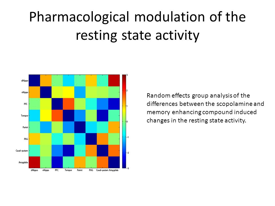Pharmacological modulation of the resting state activity