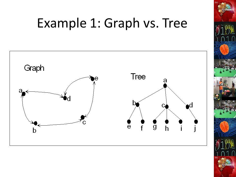Example 1: Graph vs. Tree