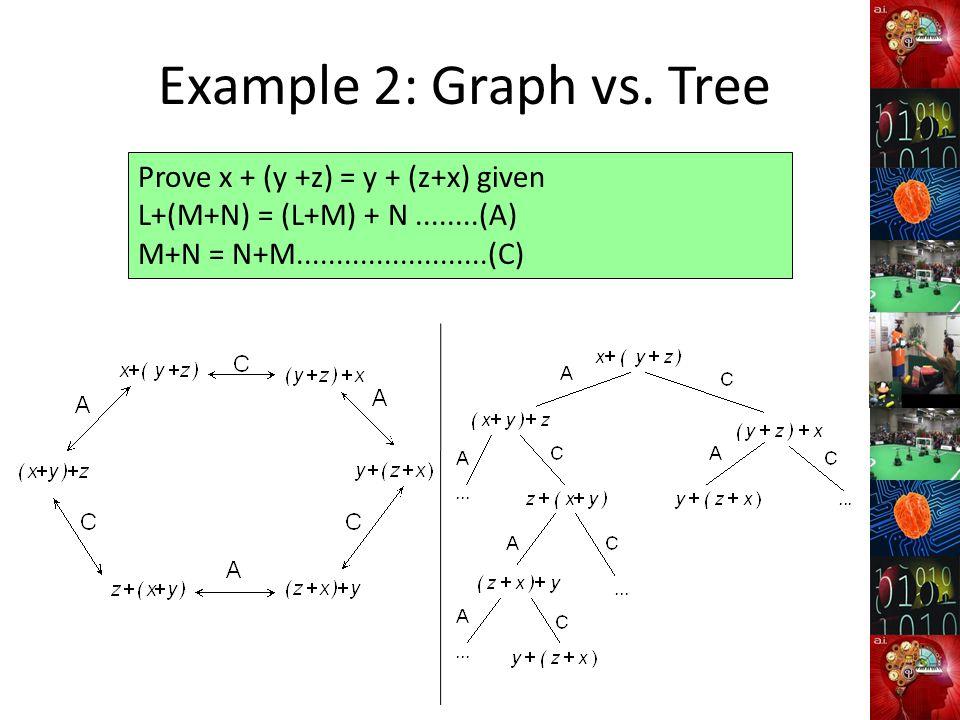 Example 2: Graph vs. Tree Prove x + (y +z) = y + (z+x) given
