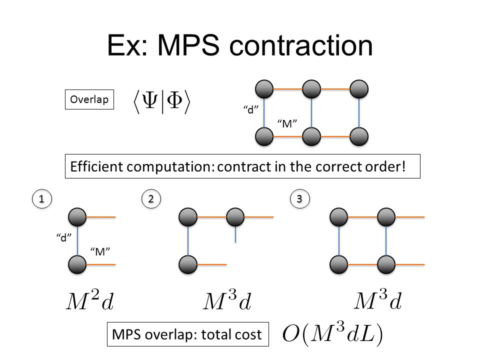 Ex: MPS contraction Overlap. d M Efficient computation: contract in the correct order! 1. 2.