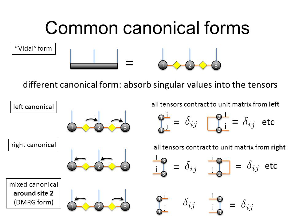 Common canonical forms