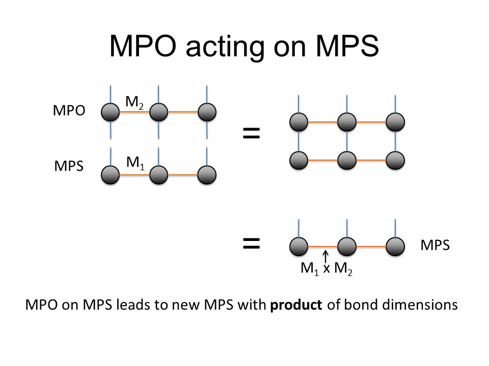 = = MPO acting on MPS M2 MPO M1 MPS MPS M1 x M2