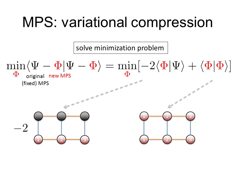 MPS: variational compression