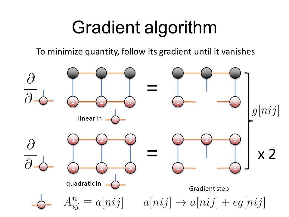 = = Gradient algorithm x 2