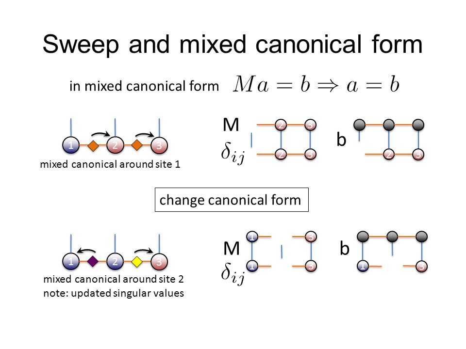 Sweep and mixed canonical form