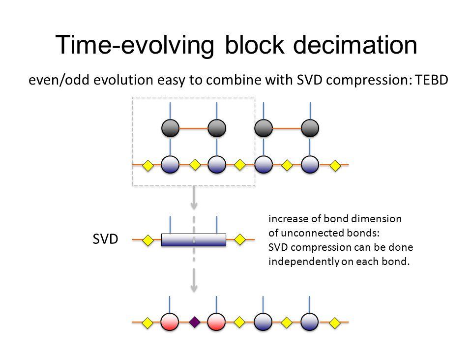 Time-evolving block decimation