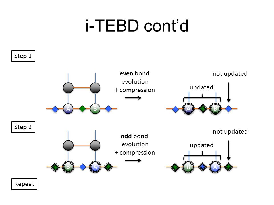 i-TEBD cont'd A B even bond evolution + compression updated