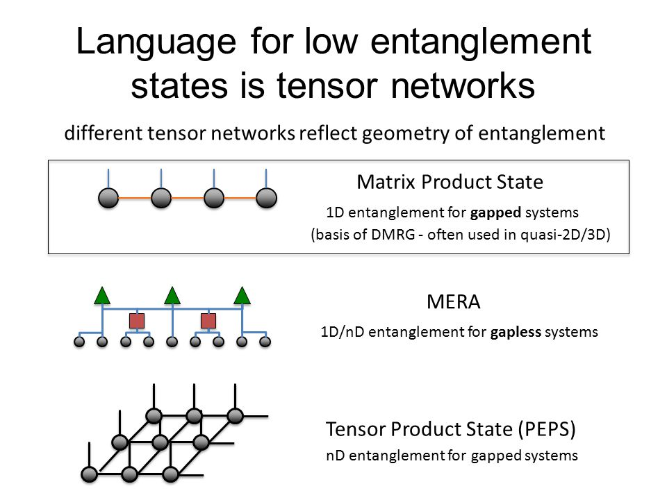 Language for low entanglement states is tensor networks