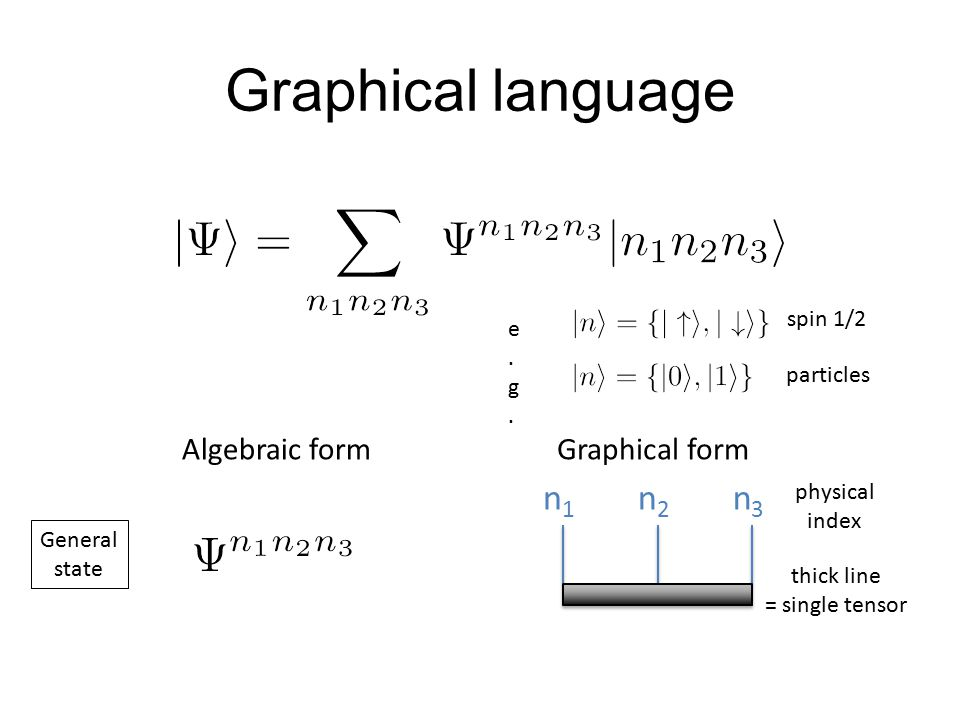 Graphical language n1 n2 n3 Algebraic form Graphical form spin 1/2