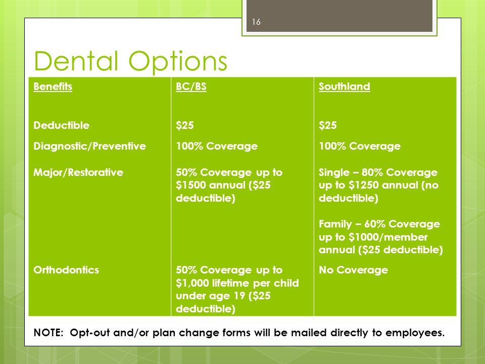 Dental Options Benefits Deductible Diagnostic/Preventive