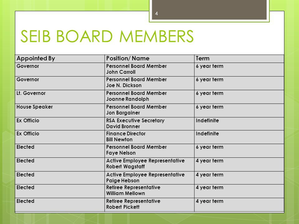 SEIB BOARD MEMBERS Appointed By Position/ Name Term Governor