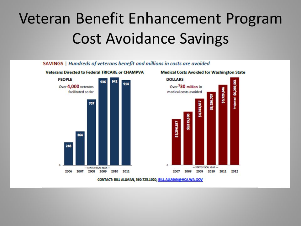 Veteran Benefit Enhancement Program Cost Avoidance Savings