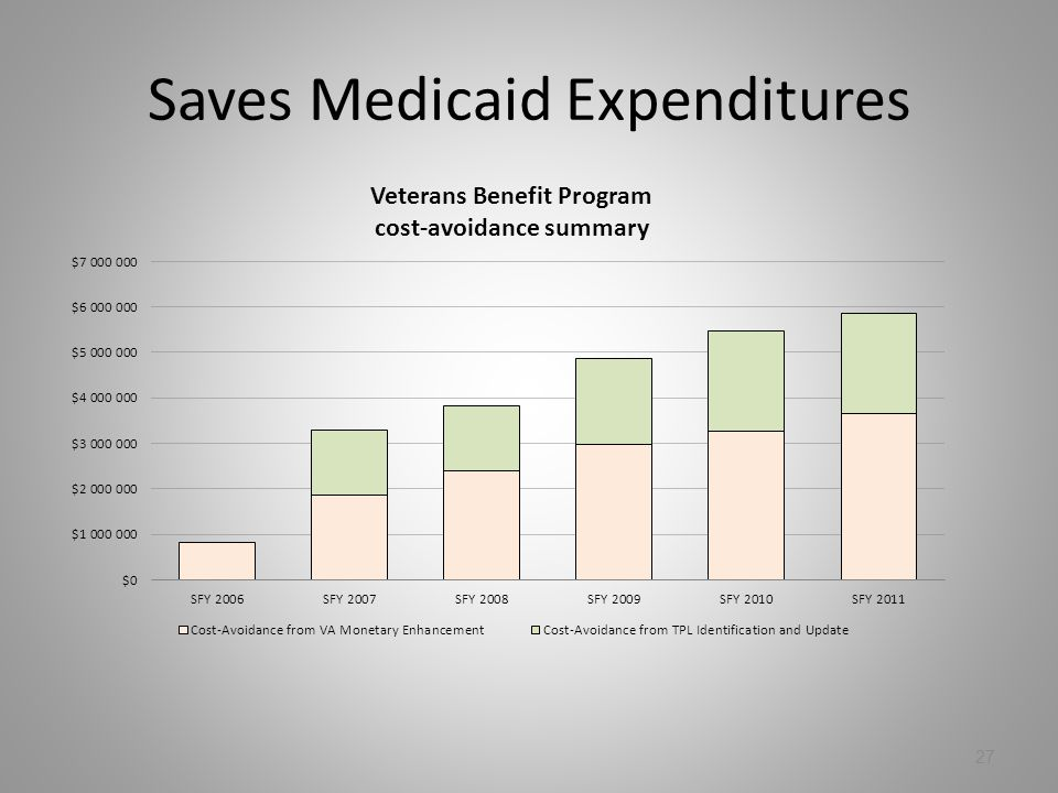 Saves Medicaid Expenditures