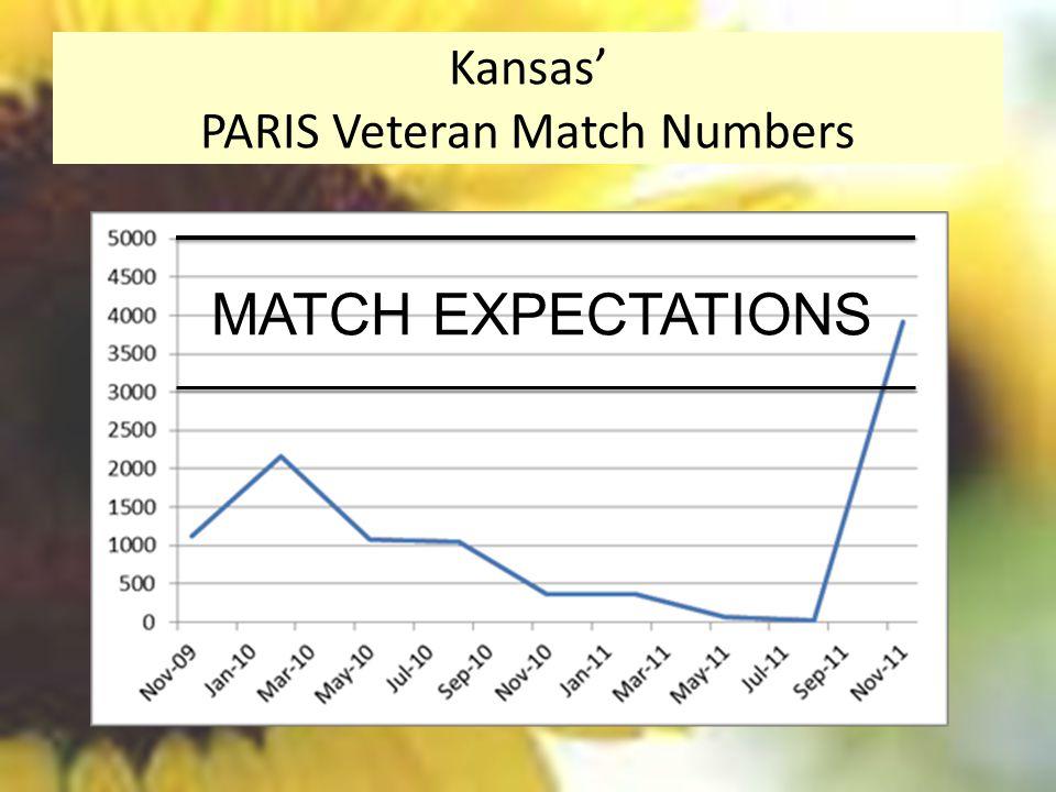 Kansas' PARIS Veteran Match Numbers