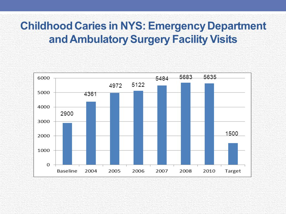 Childhood Caries in NYS: Emergency Department and Ambulatory Surgery Facility Visits