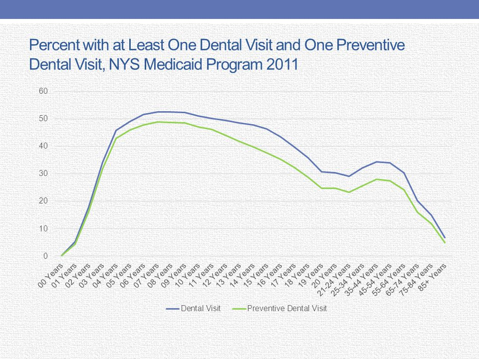 Percent with at Least One Dental Visit and One Preventive Dental Visit, NYS Medicaid Program 2011