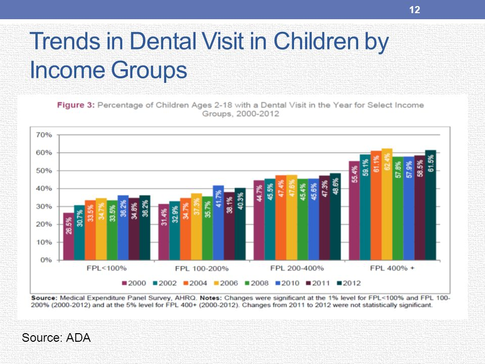 Trends in Dental Visit in Children by Income Groups