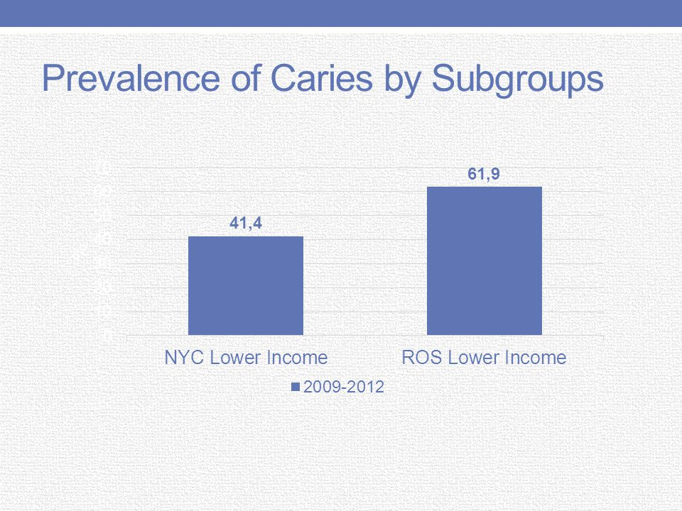 Prevalence of Caries by Subgroups