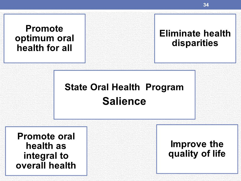 Salience Promote oral health as integral to overall health