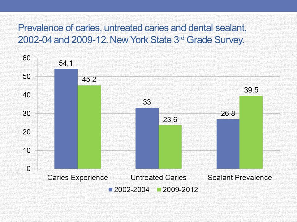 Prevalence of caries, untreated caries and dental sealant, 2002-04 and 2009-12.