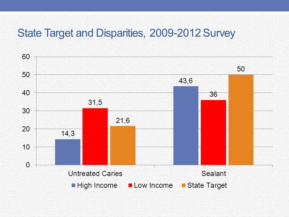State Target and Disparities, 2009-2012 Survey