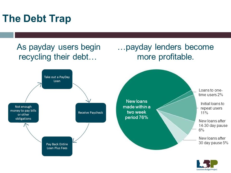 The Debt Trap As payday users begin recycling their debt…