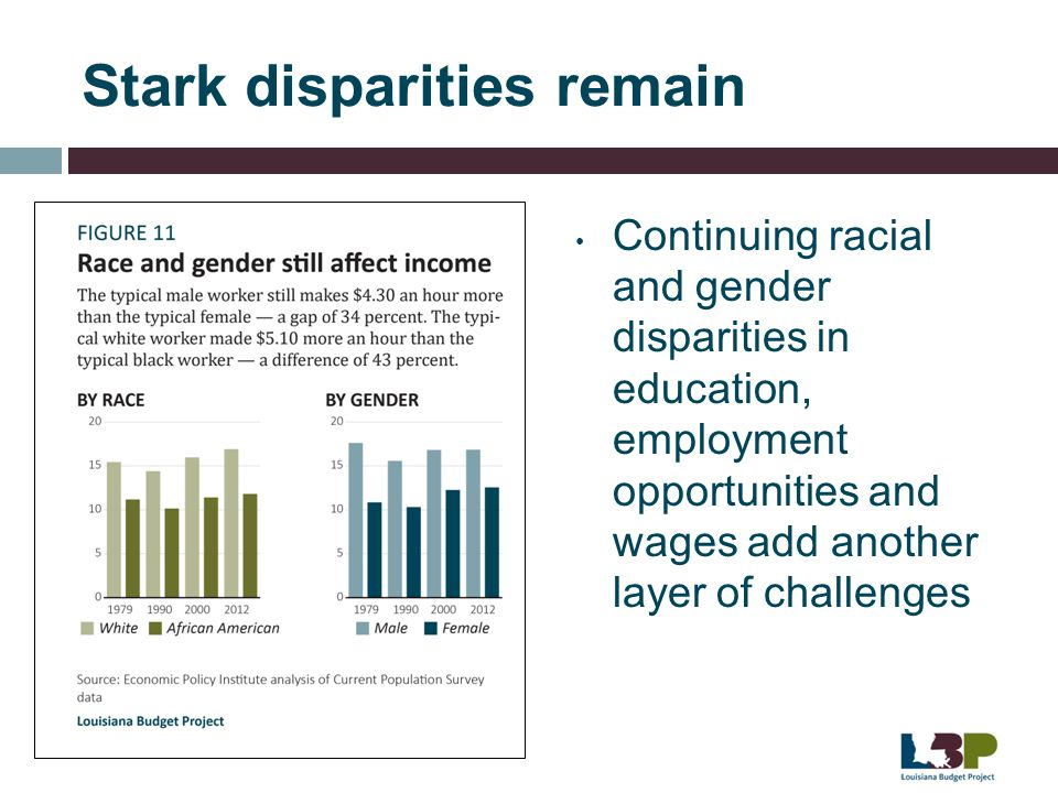 Stark disparities remain