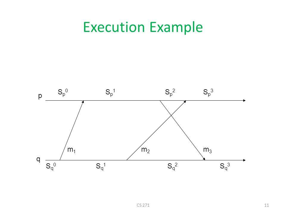 Execution Example Sp0 Sp1 Sp2 Sp3 p m1 m2 m3 q Sq0 Sq1 Sq2 Sq3 CS 271