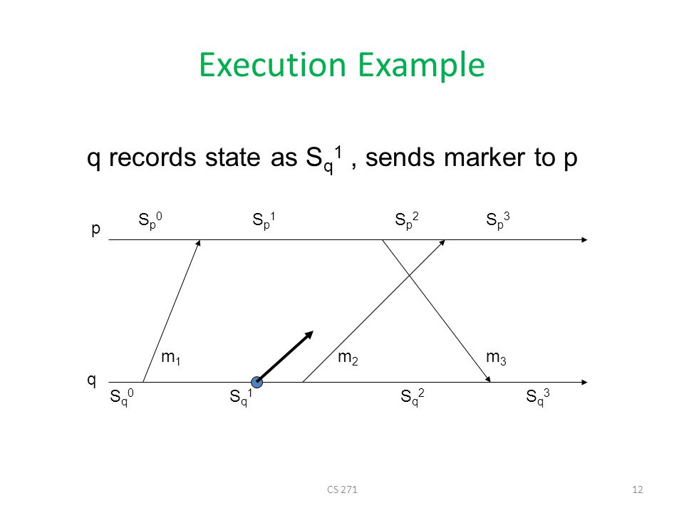 Execution Example q records state as Sq1 , sends marker to p Sp0 Sp1