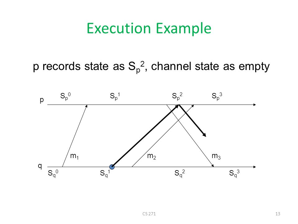 Execution Example p records state as Sp2, channel state as empty Sp0