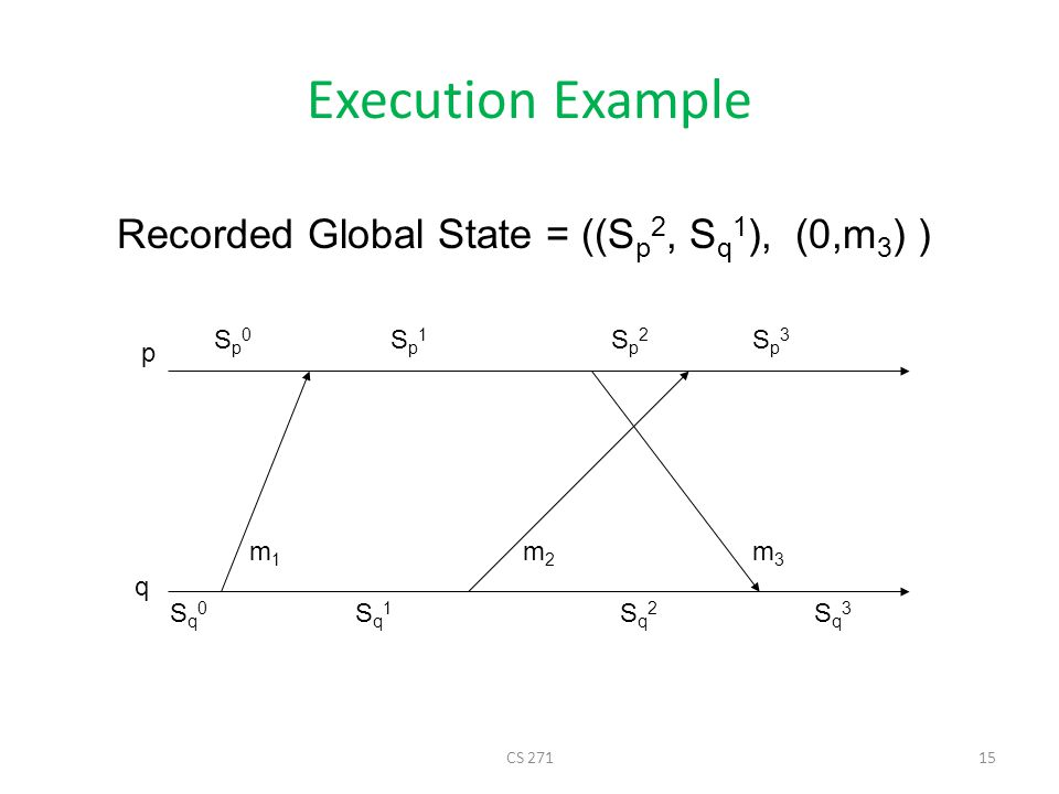 Execution Example Recorded Global State = ((Sp2, Sq1), (0,m3) ) Sp0