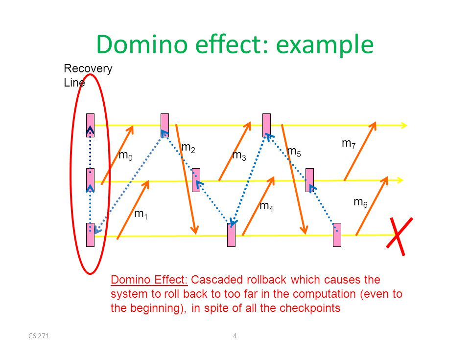 Domino effect: example