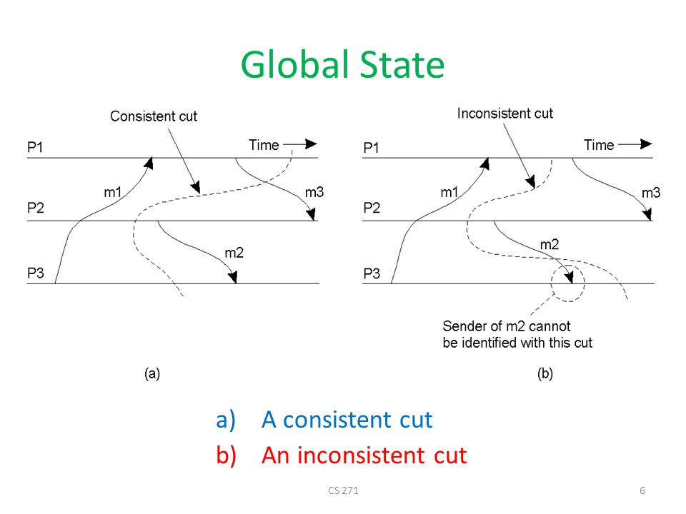 Global State A consistent cut An inconsistent cut CS 271