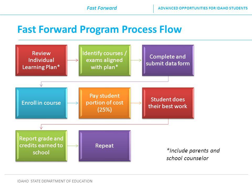 Fast Forward Program Process Flow