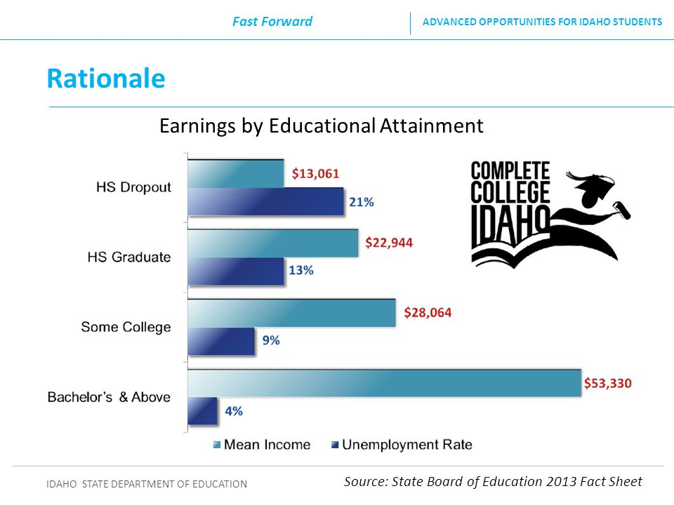 Rationale Earnings by Educational Attainment Fast Forward