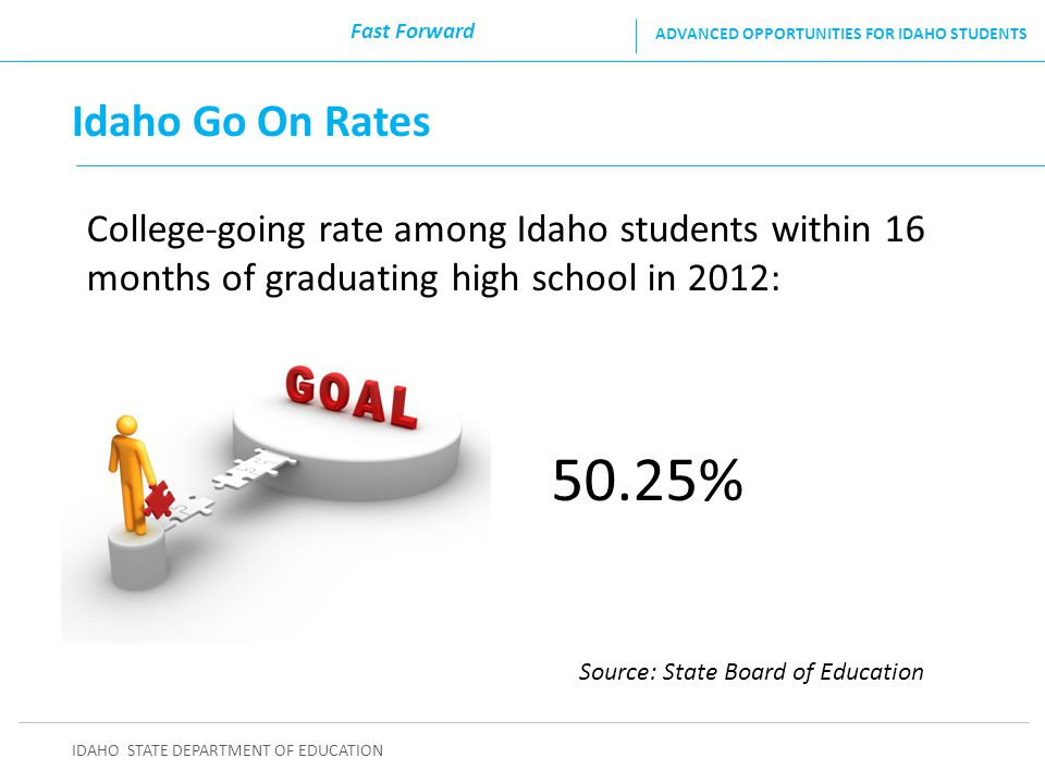 Source: State Board of Education