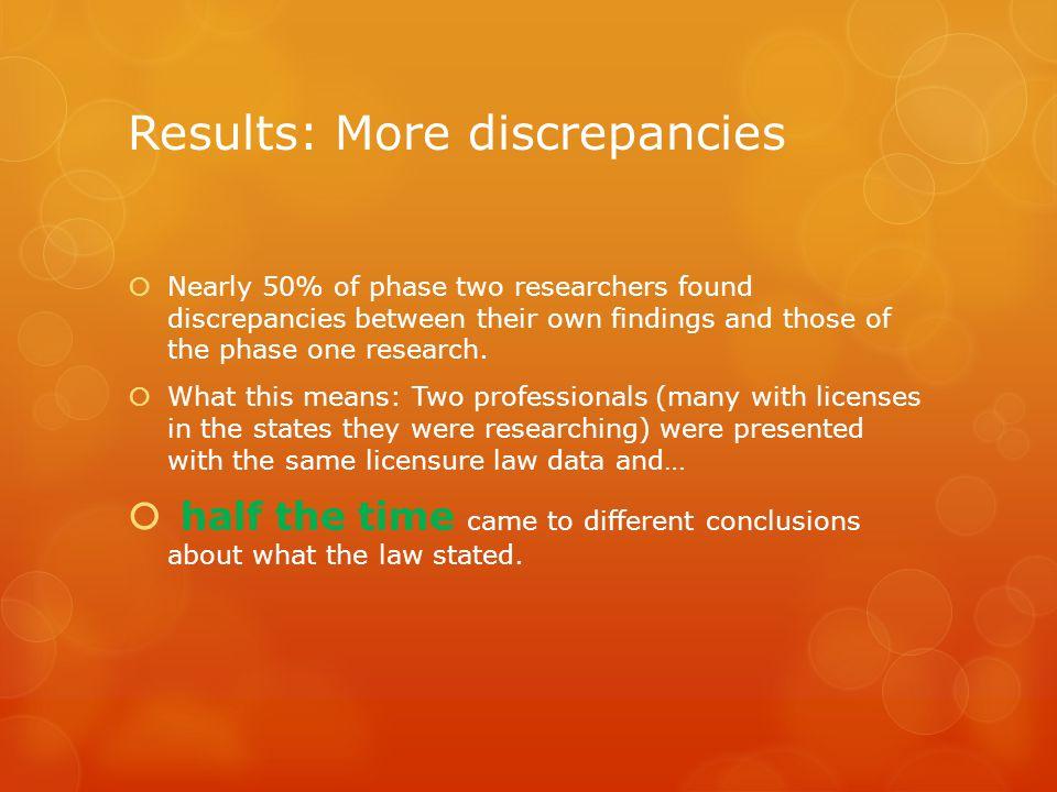 Results: More discrepancies