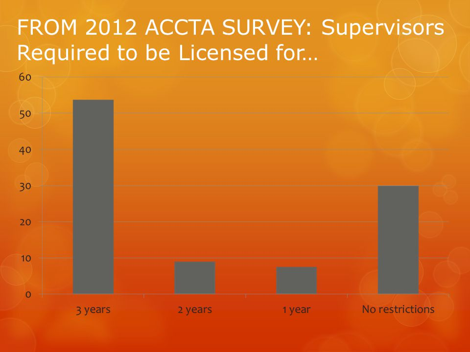 FROM 2012 ACCTA SURVEY: Supervisors Required to be Licensed for…