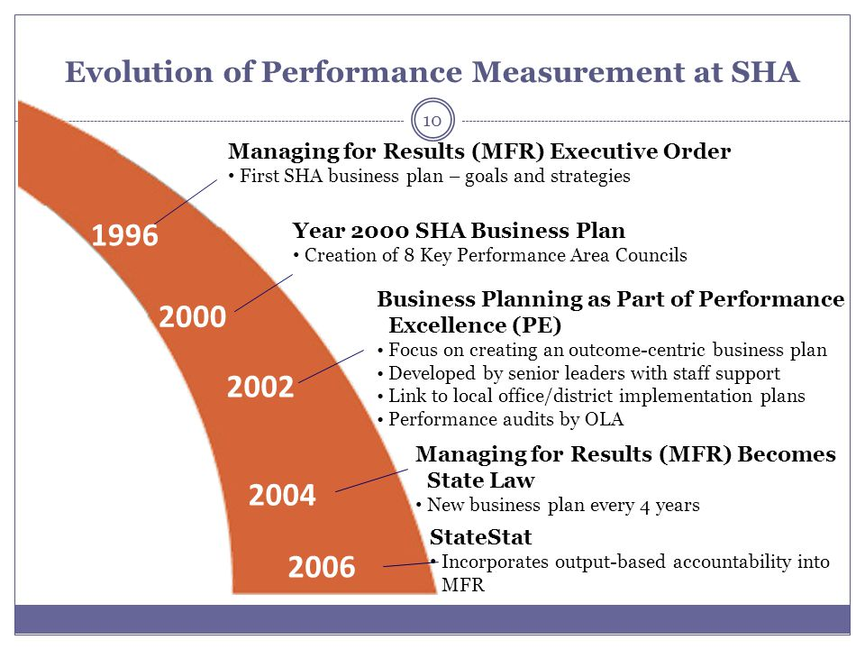 Evolution of Performance Measurement at SHA