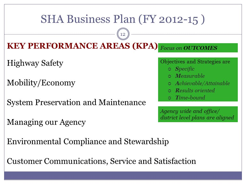 SHA Business Plan (FY 2012-15 )