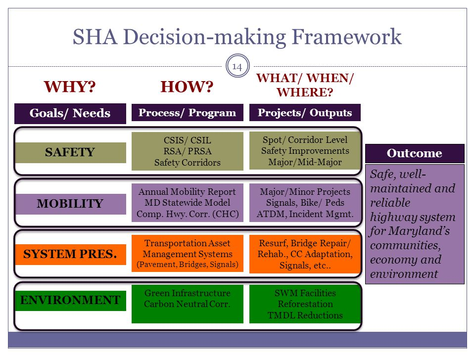 SHA Decision-making Framework